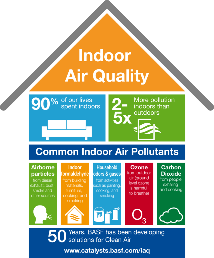 The Catalysts Division Of Basf Indoor Air Quality