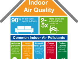 Indoor Air Infographic