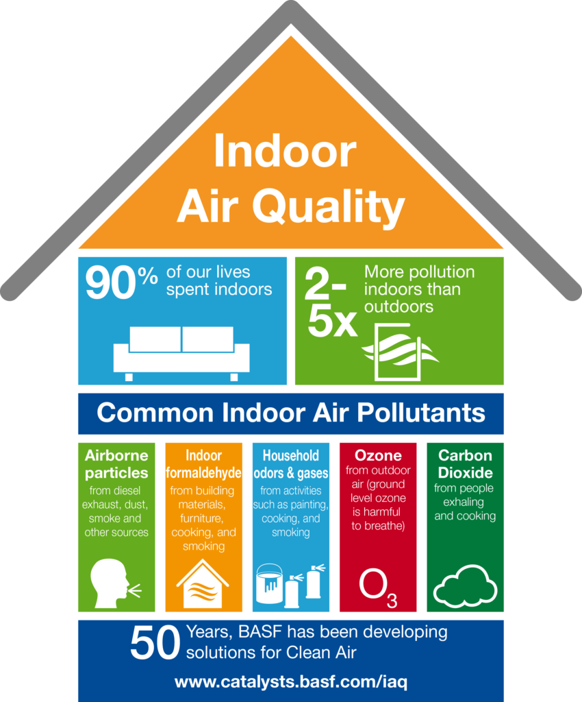 BASF Catalysts | Indoor Air Quality