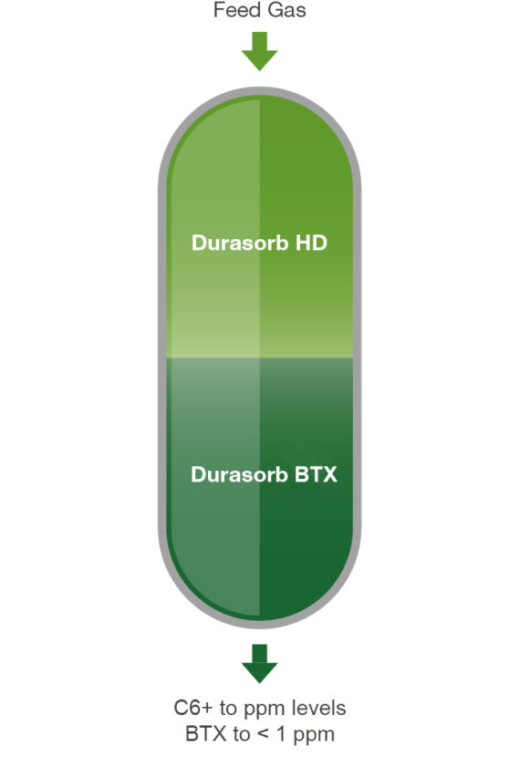 Durasorb Single Solution