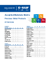 Thumbnail for: Accepted Materials Matrix for Precious Metal Products & Services